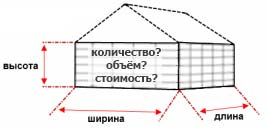 Расчет количества кирпича на строительство дома калькулятор